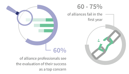 60-75 percent of alliances fail in first year-Data Image-1