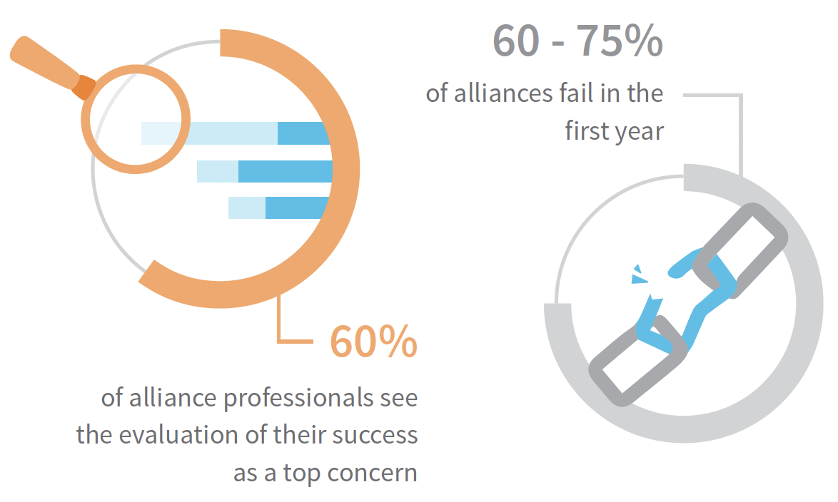 60-75 percent of alliances fail in first year-Data Image